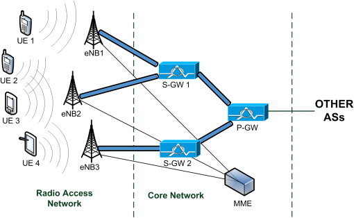 Wireless System - an overview | ScienceDirect Topics