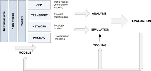 Modeling and Simulation - an overview | ScienceDirect Topics