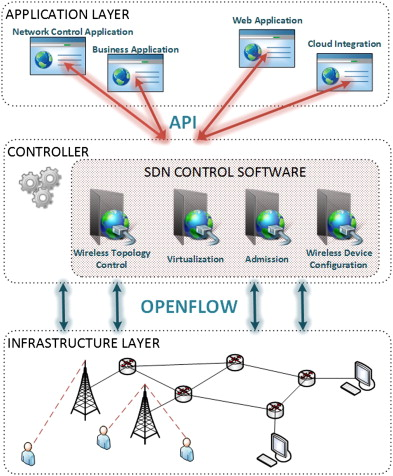 Centralized Controller - an overview | ScienceDirect Topics