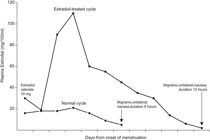 Gender-Based Issues in Headache - ScienceDirect