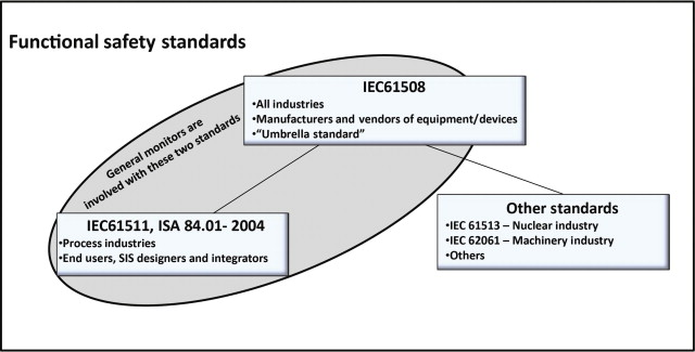 Standards and Recommended Practices - an overview