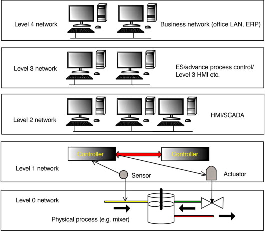 Network Level - an overview | ScienceDirect Topics