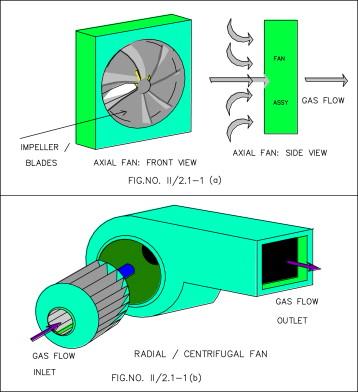 Mixed Flow Fan - an overview | ScienceDirect TopicsScienceDirect.com