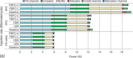 Static Power - an overview | ScienceDirect Topics