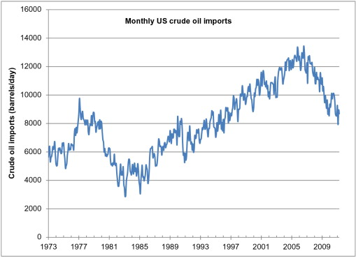 Crude Oil - an overview | ScienceDirect Topics