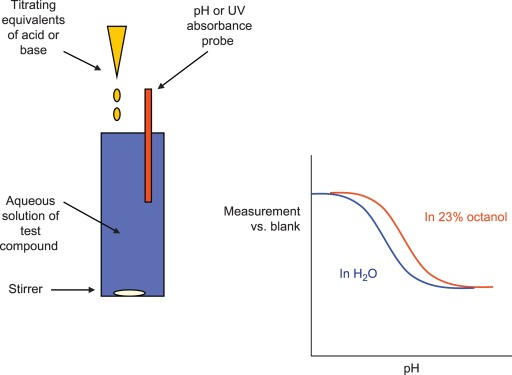 Titration - an overview | ScienceDirect Topics