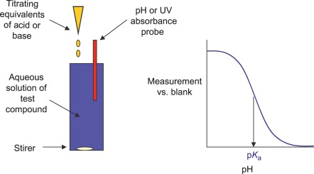 Potentiometric Titration - an overview | ScienceDirect Topics