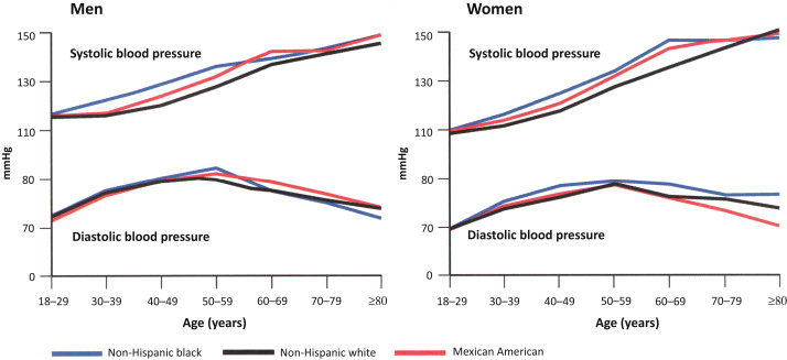average 50-year-old manly blood pressure