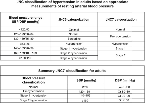 Arterial Pressure An Overview Sciencedirect Topics