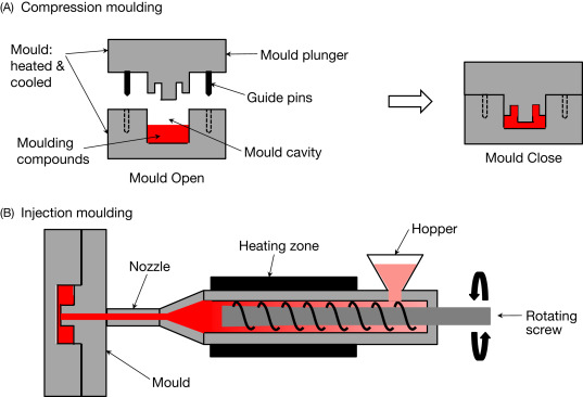 Compression Molding - an overview | ScienceDirect Topics