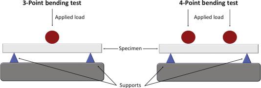 Bending Tests - an overview | ScienceDirect Topics