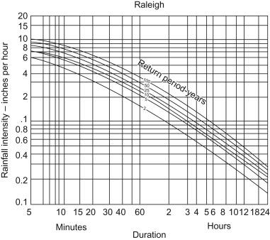 Rainfall Intensity - an overview | ScienceDirect Topics