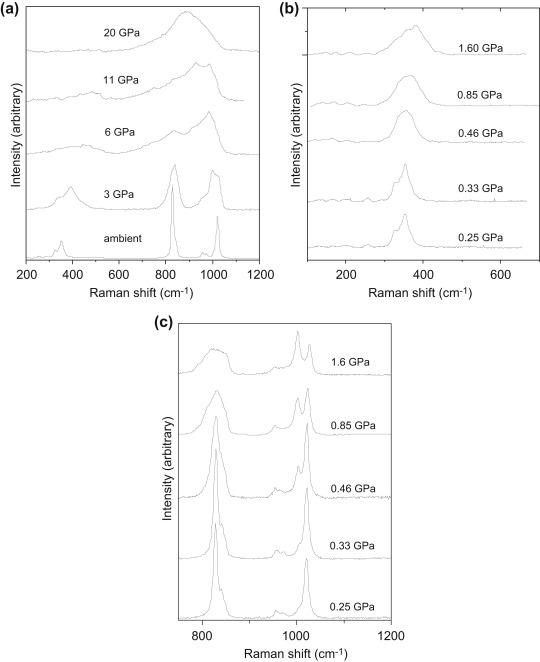 Material Studies At High Pressure Sciencedirect