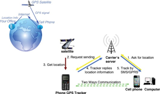public switched telephone network - an overview | ScienceDirect Topics