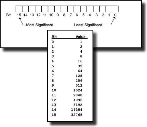 Binary Number - an overview | ScienceDirect Topics