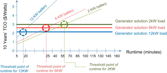 Power Generator - an overview | ScienceDirect Topics on
