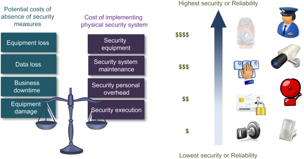 Physical Security Plan - an overview | ScienceDirect Topics