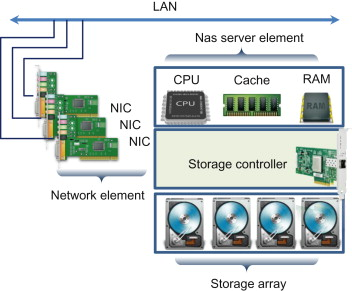 Storage Protocol - an overview | ScienceDirect Topics
