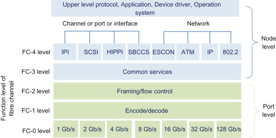 Fibre Channel Protocol - an overview | ScienceDirect Topics