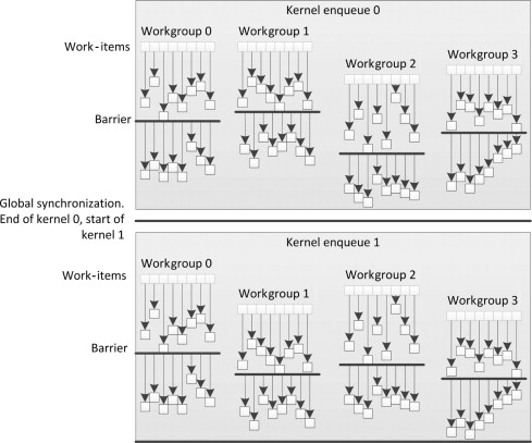 Opencl Specification - an overview | ScienceDirect Topics