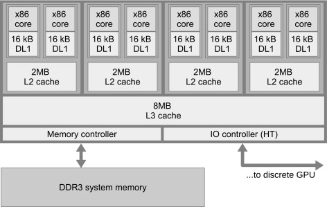 Opencl Implementation - an overview | ScienceDirect Topics