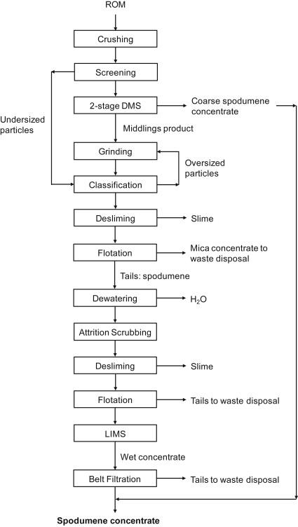 Lithium Production Processes - ScienceDirect
