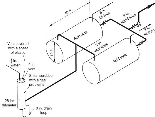 Periodic Flow