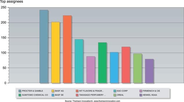 Heterogeneous Catalysis for Perfumery Chemicals - ScienceDirect