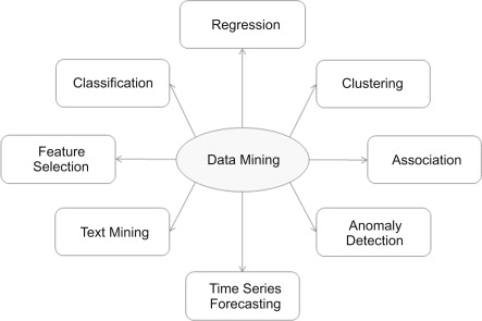 Unlabeled Data - an overview | ScienceDirect Topics