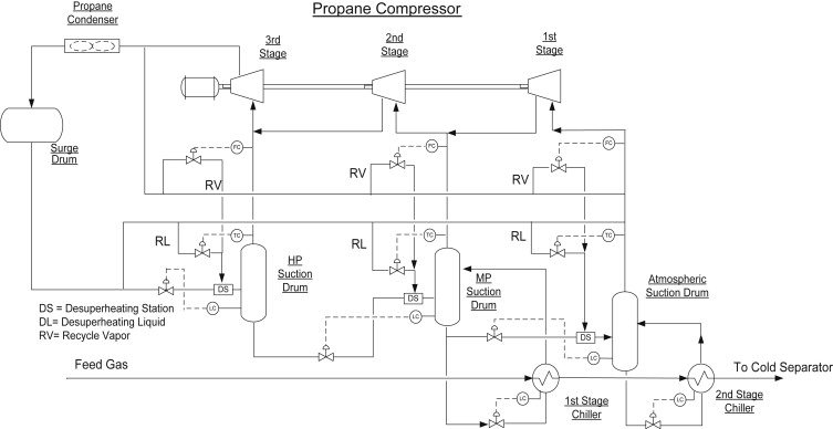 Compression Refrigeration Cycle - an overview