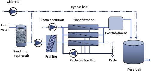 Filter Bed - an overview | ScienceDirect Topics