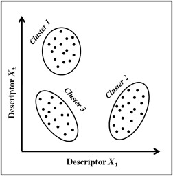 Cluster Analysis - an overview   ScienceDirect Topics