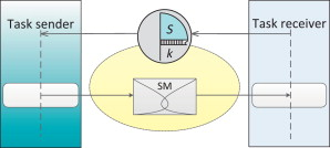 Receive Buffer - an overview | ScienceDirect Topics