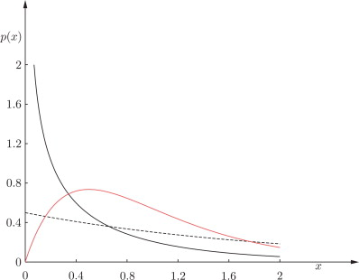 Gamma Distribution - an overview   ScienceDirect Topics