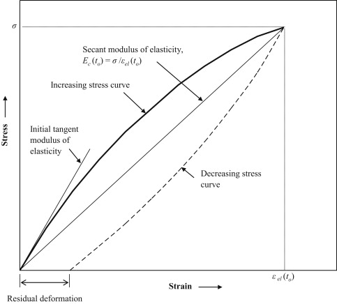 Secant Modulus Of Elasticity An Overview Sciencedirect Topics