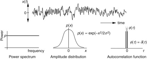 Autocorrelation - an overview | ScienceDirect Topics