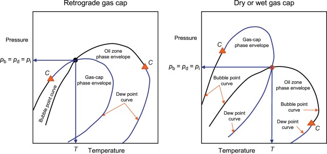 Initial Reservoir Pressure - an overview | ScienceDirect Topics