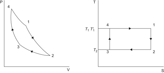 sign in to download full-size image  figure 1 5  carnot cycle