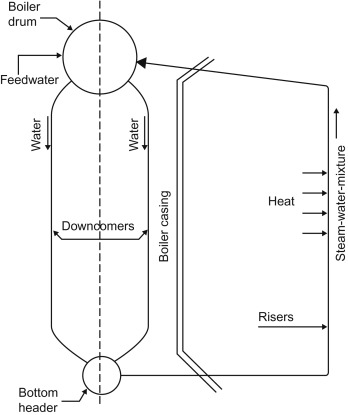 Boiler Water - an overview | ScienceDirect Topics
