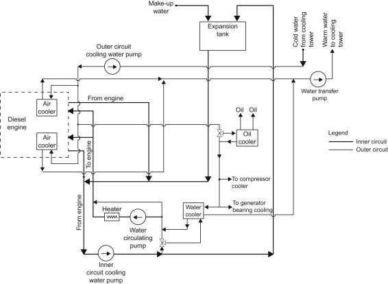 engine cooling an overview sciencedirect topics  engine block water jacket diagram #11
