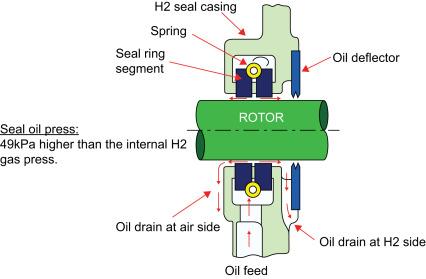 generator oil diagram hydrogen side an overview sciencedirect topics  hydrogen side an overview