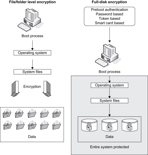 Encryption Method - an overview | ScienceDirect Topics