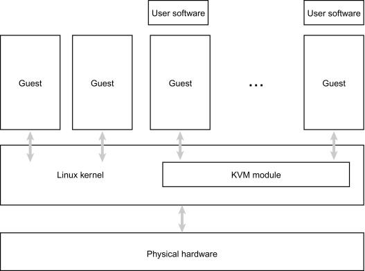 virtual machine monitor - an overview   ScienceDirect Topics