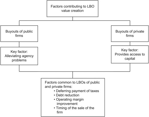 Reducing Taxes - an overview | ScienceDirect Topics