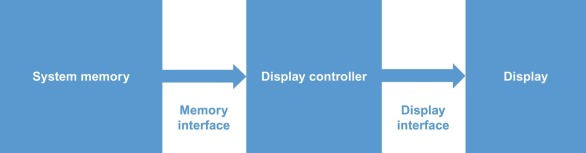 Display Interface - an overview | ScienceDirect Topics