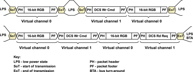 Virtual Channel - an overview   ScienceDirect Topics