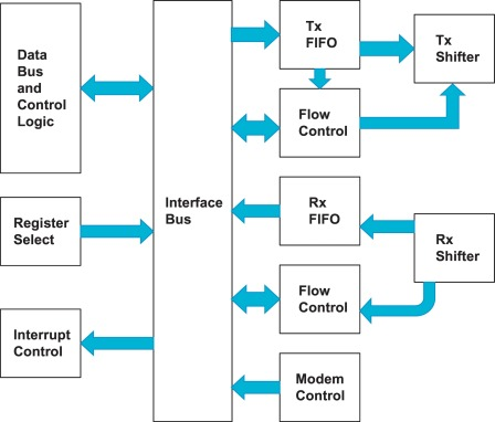 universal asynchronous receiver transmitter - an overview