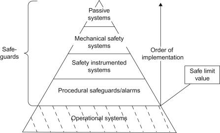 Hazardous Situation An Overview Sciencedirect Topics