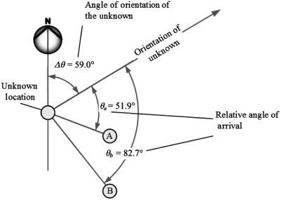 Clockwise Direction - an overview   ScienceDirect Topics