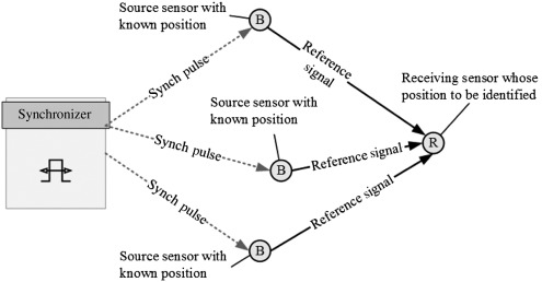 Received Signal Strength - an overview | ScienceDirect Topics